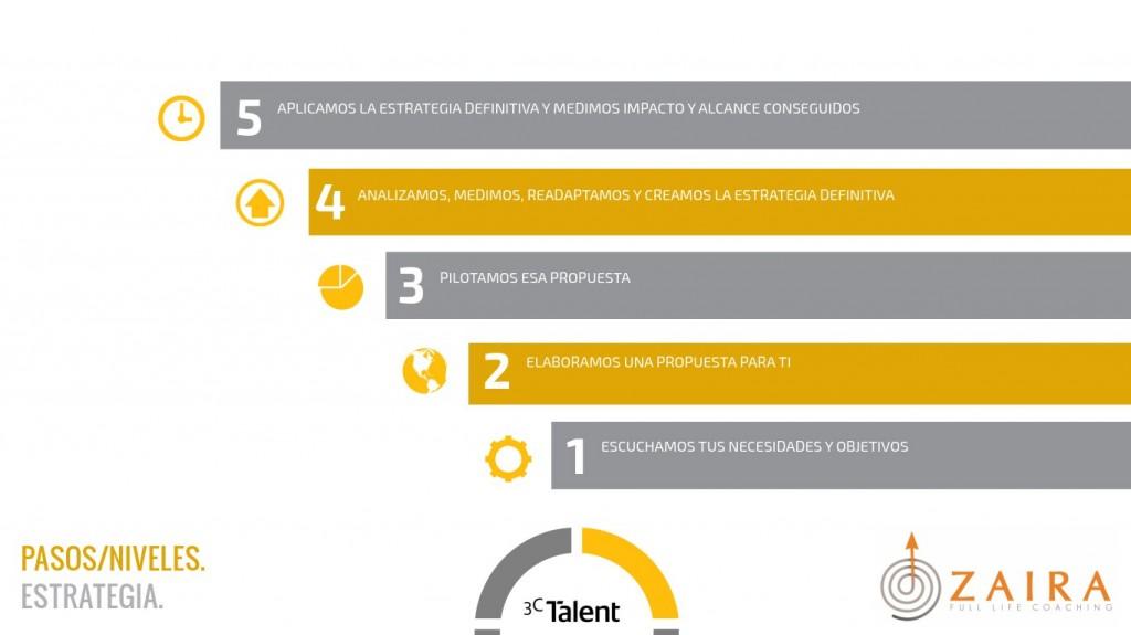 3c-talent-zaira-life-coaching-7